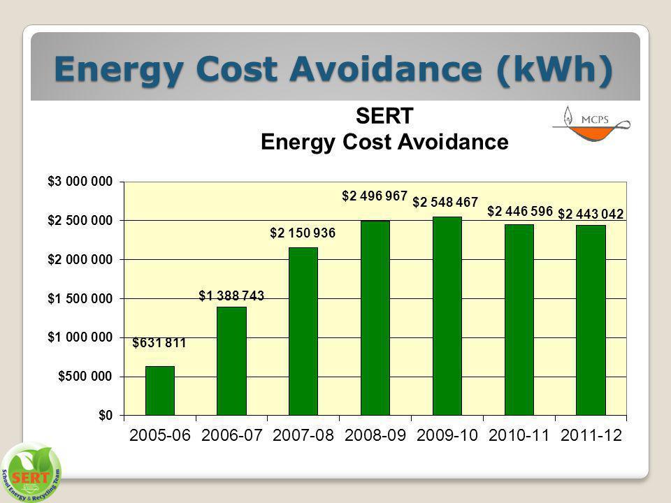 Energy Cost Avoidance (kWh)