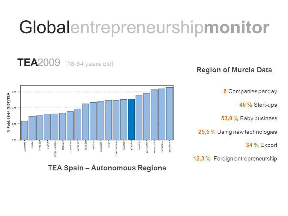 Globalentrepreneurshipmonitor TEA2009 [18-64 years old] 6 Companies per day 46 % Start-ups 53,9 % Baby business 25,5 % Using new technologies 34 % Export 12,3 % Foreign entrepreneurship TEA Spain – Autonomous Regions Region of Murcia Data