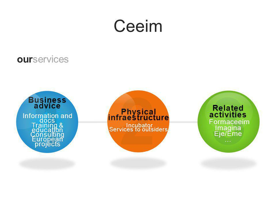 Ceeim location CEEIM, Espinardo University Campus, 30100 Murcia www.ceeim.es