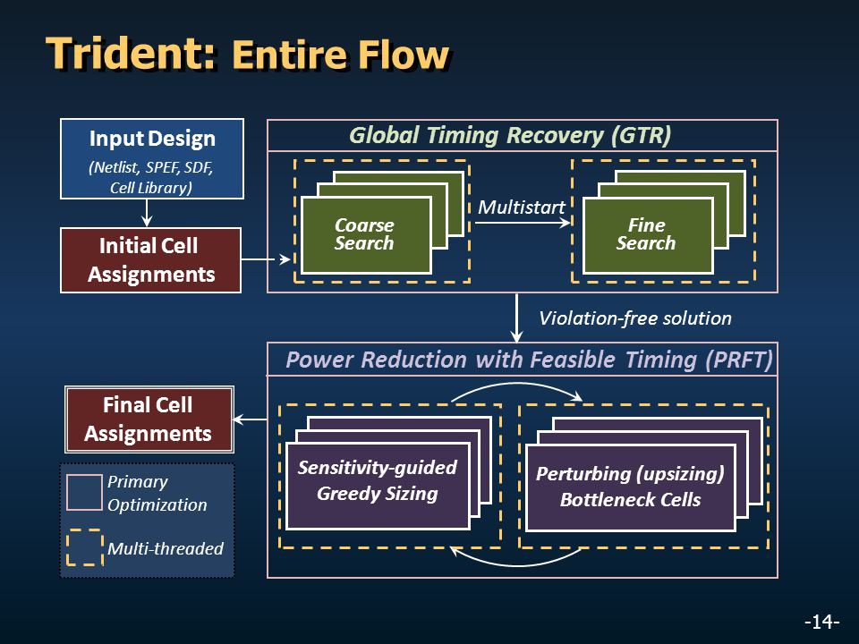 -14- Trident: Entire Flow Primary Optimization Multi-threaded Final Cell Assignments Power Reduction with Feasible Timing (PRFT) Sensitivity-guided Gr
