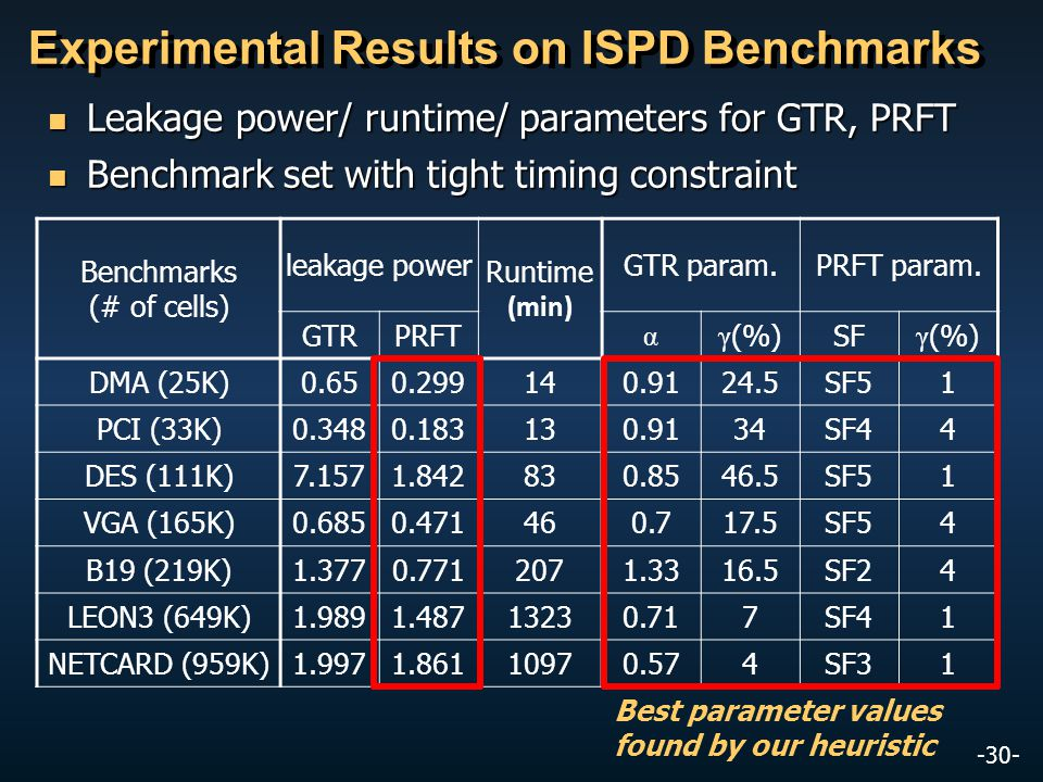 -30- Experimental Results on ISPD Benchmarks Benchmarks (# of cells) leakage power Runtime (min) GTR param.PRFT param.