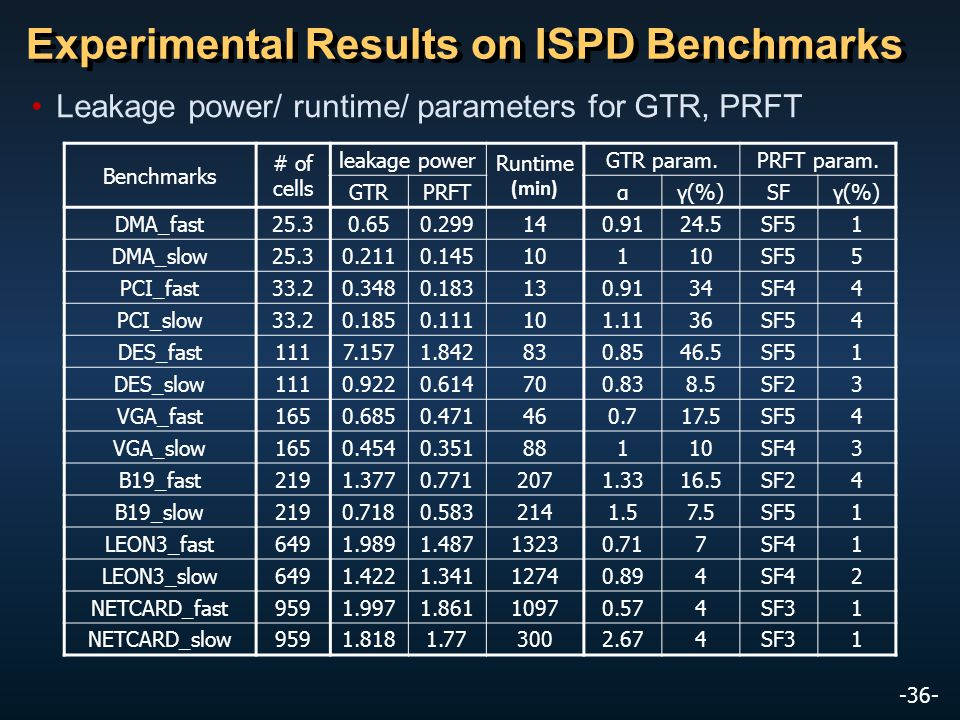 -36- Experimental Results on ISPD Benchmarks Leakage power/ runtime/ parameters for GTR, PRFT Benchmarks # of cells leakage power Runtime (min) GTR pa