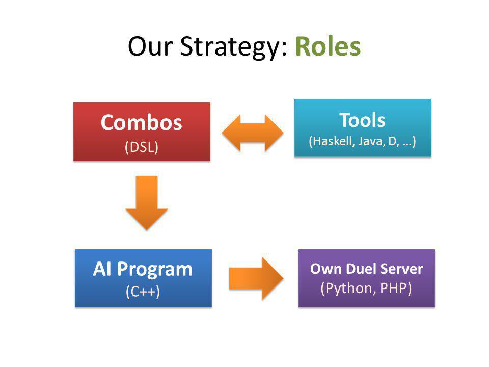 Our Strategy: Roles Combos (DSL) Combos (DSL) AI Program (C++) AI Program (C++) Own Duel Server (Python, PHP) Own Duel Server (Python, PHP) Tools (Haskell, Java, D, …) Tools (Haskell, Java, D, …)
