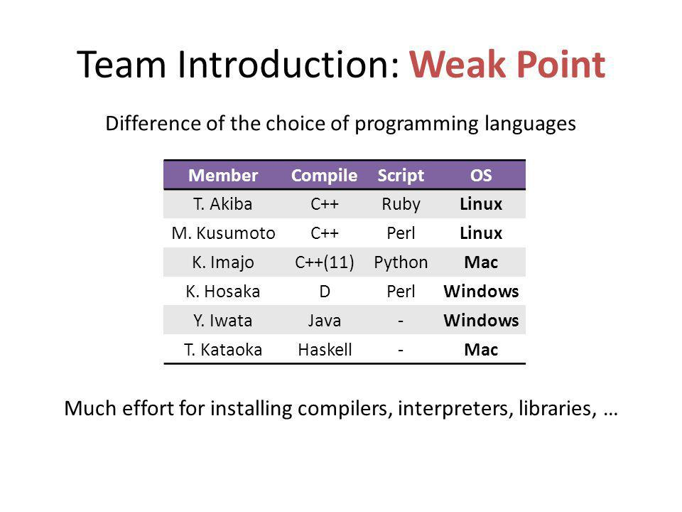 Team Introduction: Weak Point Much effort for installing compilers, interpreters, libraries, … MemberCompileScriptOS T.