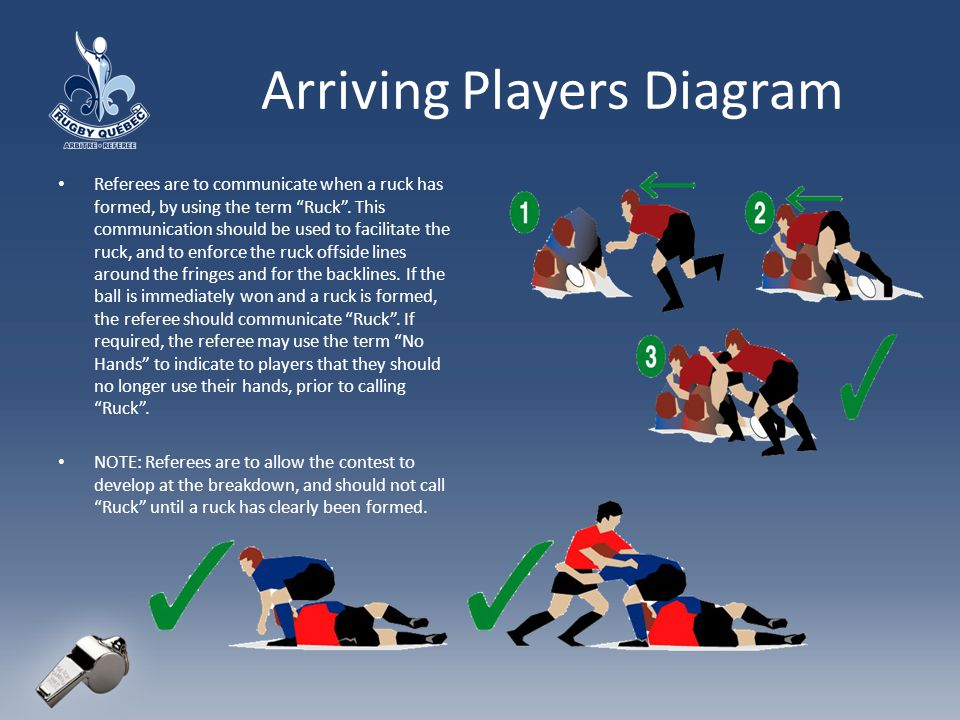 Arriving Players Diagram Referees are to communicate when a ruck has formed, by using the term Ruck.