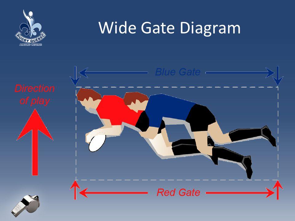 Wide Gate Diagram