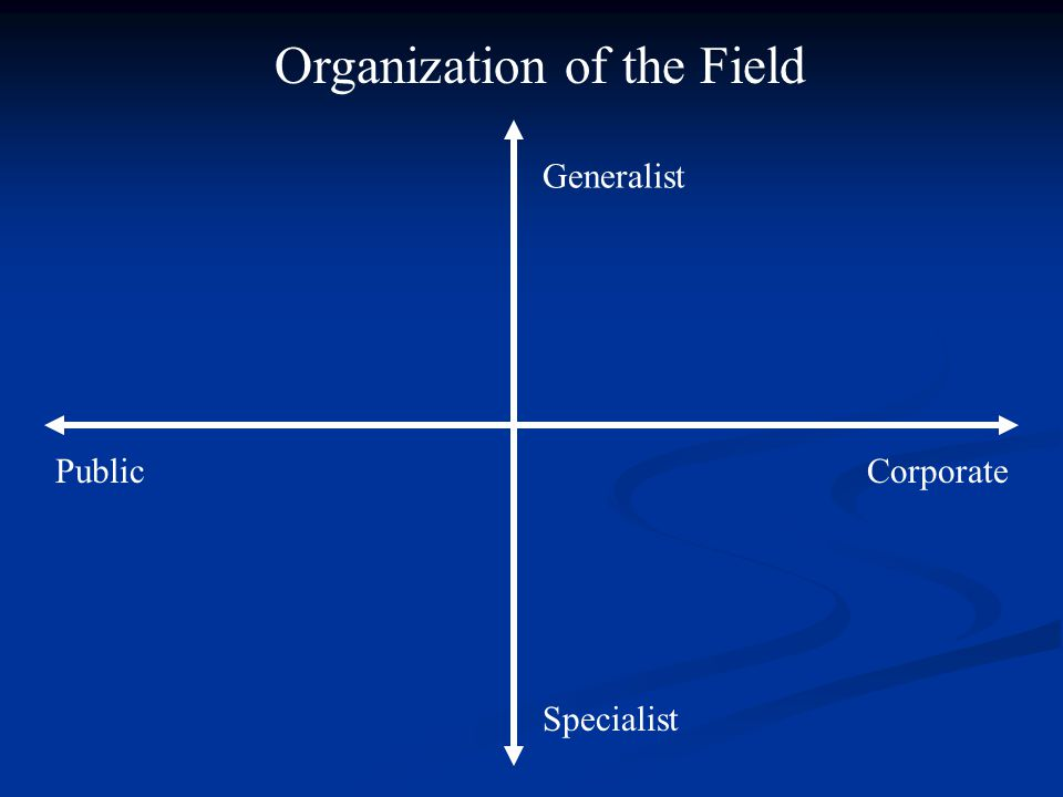 PublicCorporate Generalist Specialist Organization of the Field