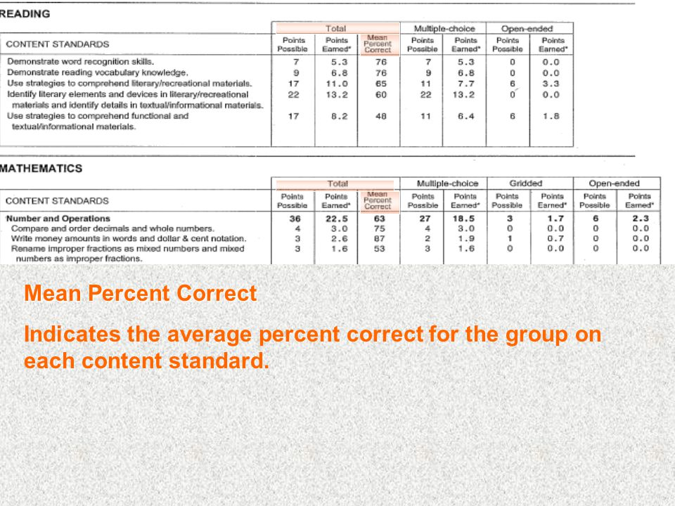 Mean Percent Correct Indicates the average percent correct for the group on each content standard.