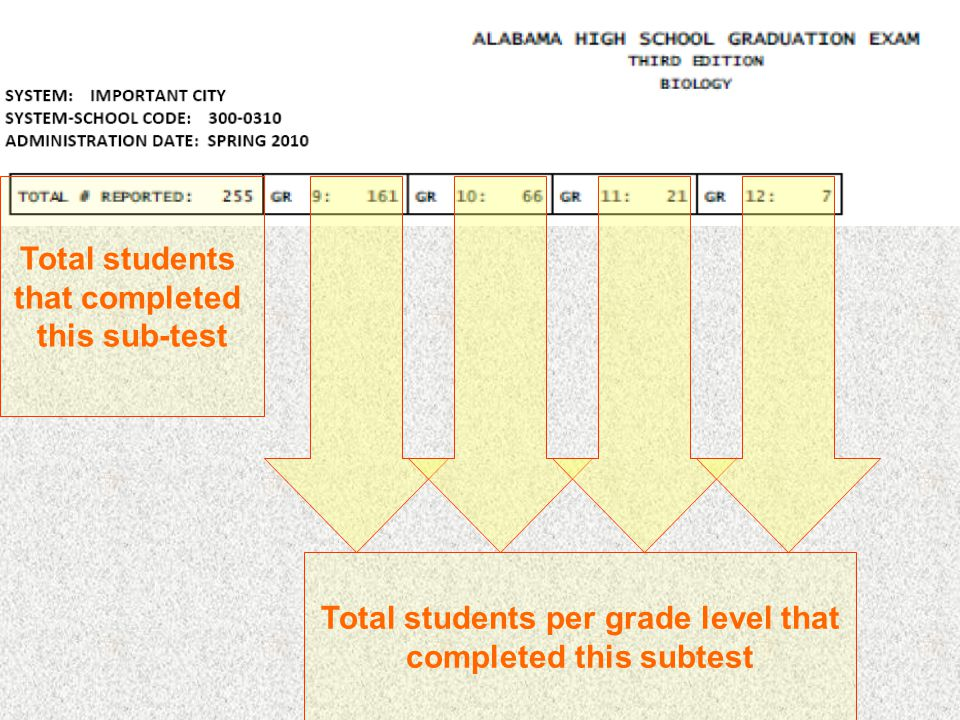 Total students that completed this sub-test Total students per grade level that completed this subtest