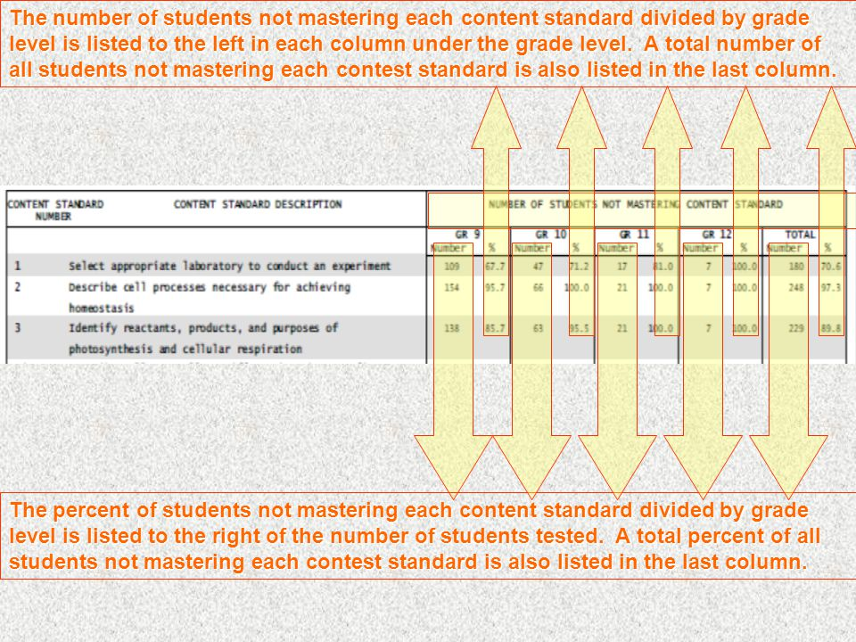 The number of students not mastering each content standard divided by grade level is listed to the left in each column under the grade level.