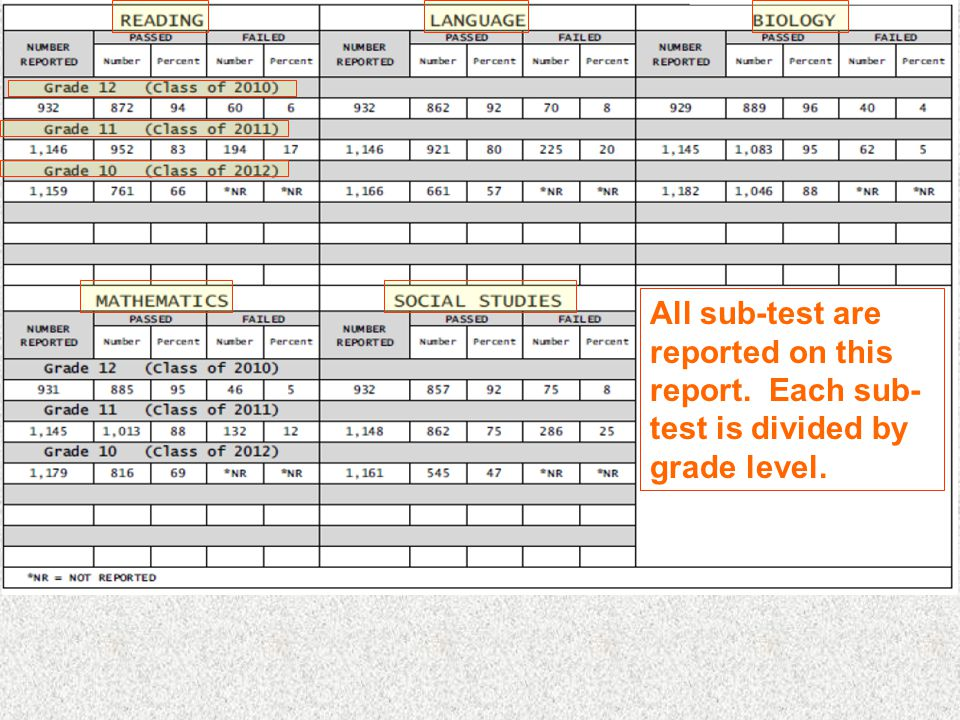 All sub-test are reported on this report. Each sub- test is divided by grade level.