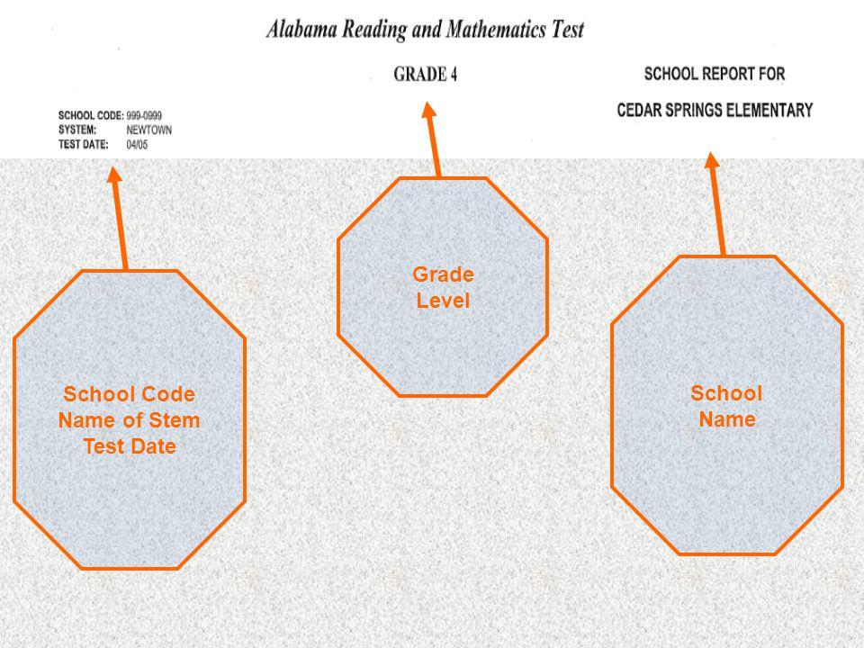 Grade Level School Code Name of Stem Test Date School Name