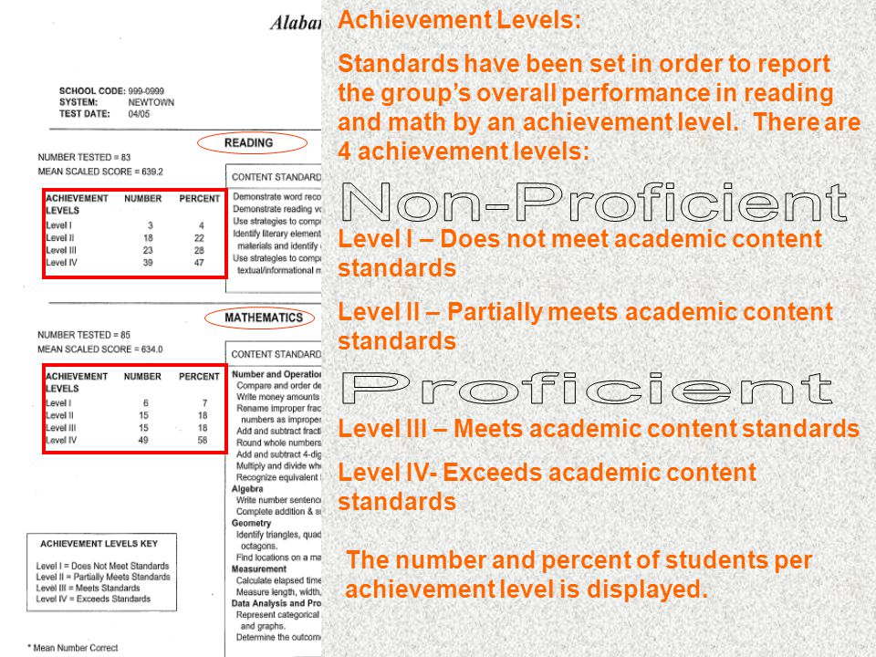Achievement Levels: Standards have been set in order to report the groups overall performance in reading and math by an achievement level.