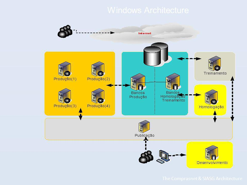 Windows Architecture The Comprasnet & SIASG Architecture