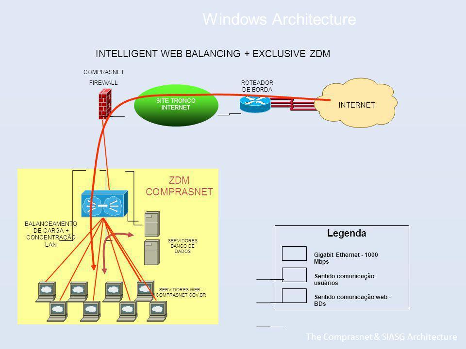 Windows Architecture The Comprasnet & SIASG Architecture INTELLIGENT WEB BALANCING + EXCLUSIVE ZDM INTERNET SITE TRONCO INTERNET COMPRASNET FIREWALL ROTEADOR DE BORDA BALANCEAMENTO DE CARGA + CONCENTRAÇÃO LAN ZDM COMPRASNET SERVIDORES WEB - COMPRASNET.GOV.BR SERVIDORES BANCO DE DADOS Gigabit Ethernet - 1000 Mbps Sentido comunicação usuários Sentido comunicação web - BDs Legenda