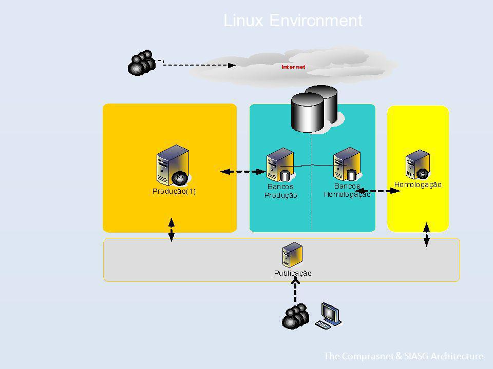 Linux Environment The Comprasnet & SIASG Architecture