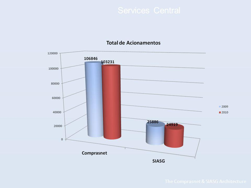Services Central The Comprasnet & SIASG Architecture