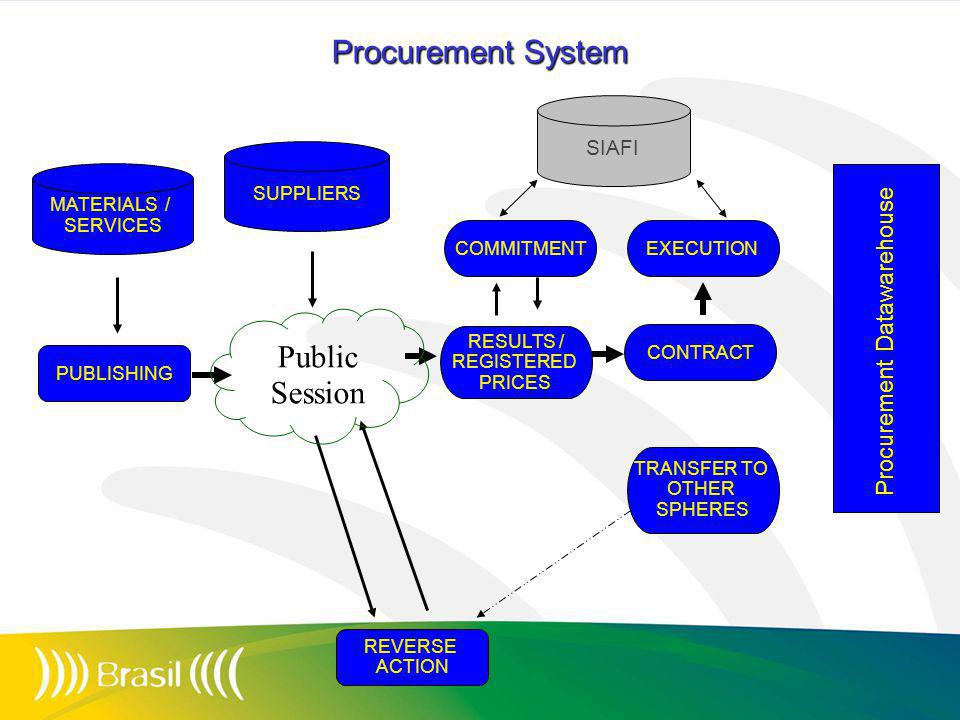SUPPLIERS MATERIALS / SERVICES PUBLISHING RESULTS / REGISTERED PRICES COMMITMENT CONTRACT EXECUTION REVERSE ACTION Procurement System Public Session SIAFI Procurement Datawarehouse TRANSFER TO OTHER SPHERES