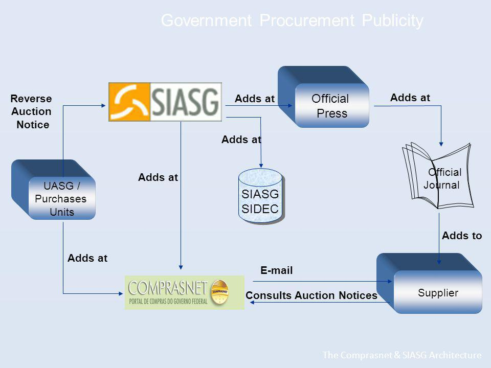Official Journal SIASG SIDEC Official Press UASG / Purchases Units Supplier Adds at Reverse Auction Notice Adds at  Consults Auction Notices Adds at Adds to Government Procurement Publicity The Comprasnet & SIASG Architecture