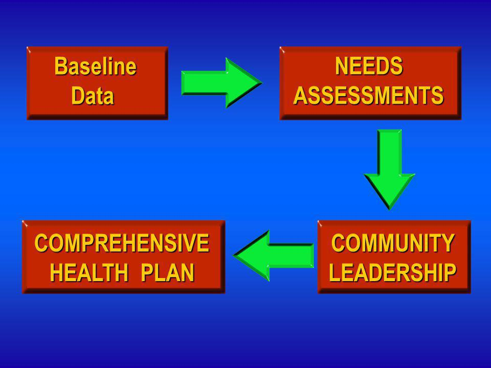Baseline Data Data NEEDSASSESSMENTS COMPREHENSIVE HEALTH PLAN COMMUNITYLEADERSHIP
