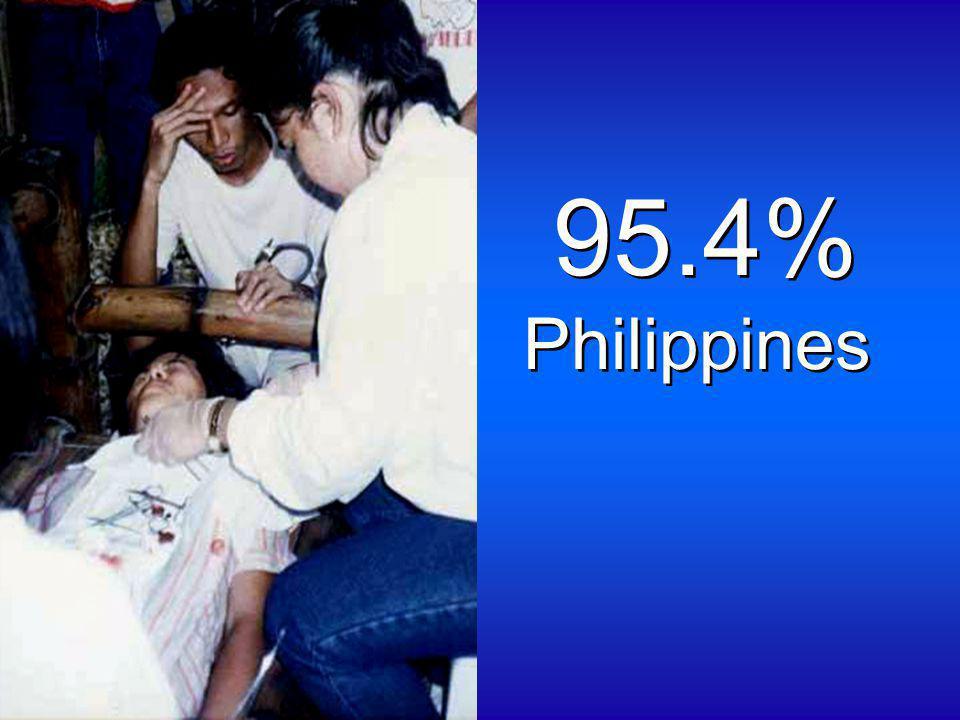 95.4% Philippines 95.4% Philippines