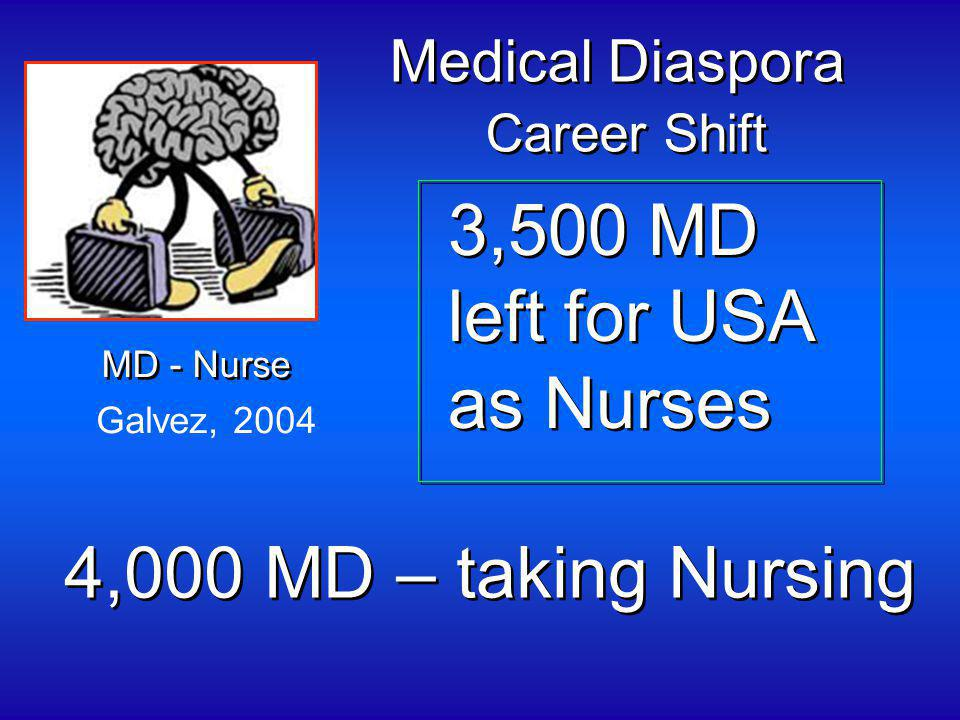 4,000 MD – taking Nursing Galvez, 2004 Medical Diaspora Career Shift Medical Diaspora Career Shift 3,500 MD left for USA as Nurses 3,500 MD left for USA as Nurses MD - Nurse