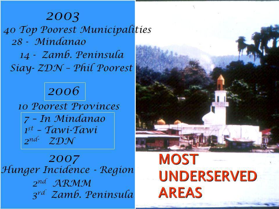 MOSTUNDERSERVEDAREAS 2003 40 Top Poorest Municipalities 28 - Mindanao 14 - Zamb.