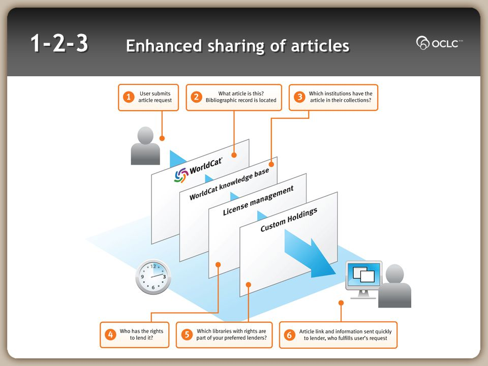 1-2-3 Enhanced sharing of articles