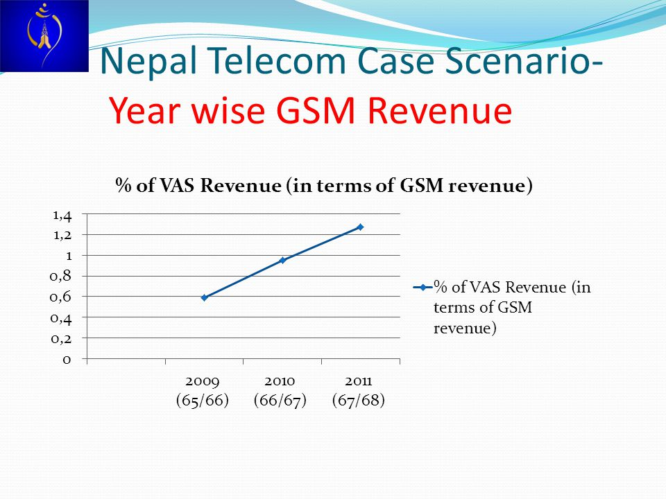 Nepal Telecom Case Scenario- Year wise GSM Revenue