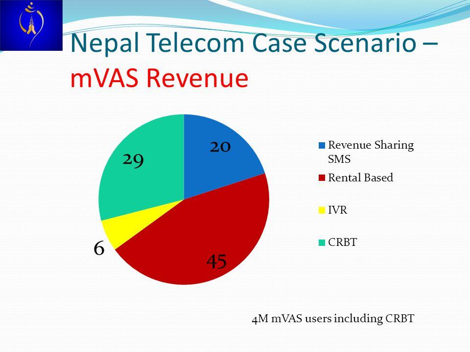 Nepal Telecom Case Scenario – mVAS Revenue 4M mVAS users including CRBT