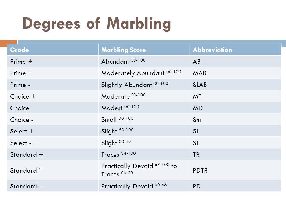 Degrees of Marbling GradeMarbling ScoreAbbreviation Prime +Abundant 00-100 AB Prime °Moderately Abundant 00-100 MAB Prime -Slightly Abundant 00-100 SL