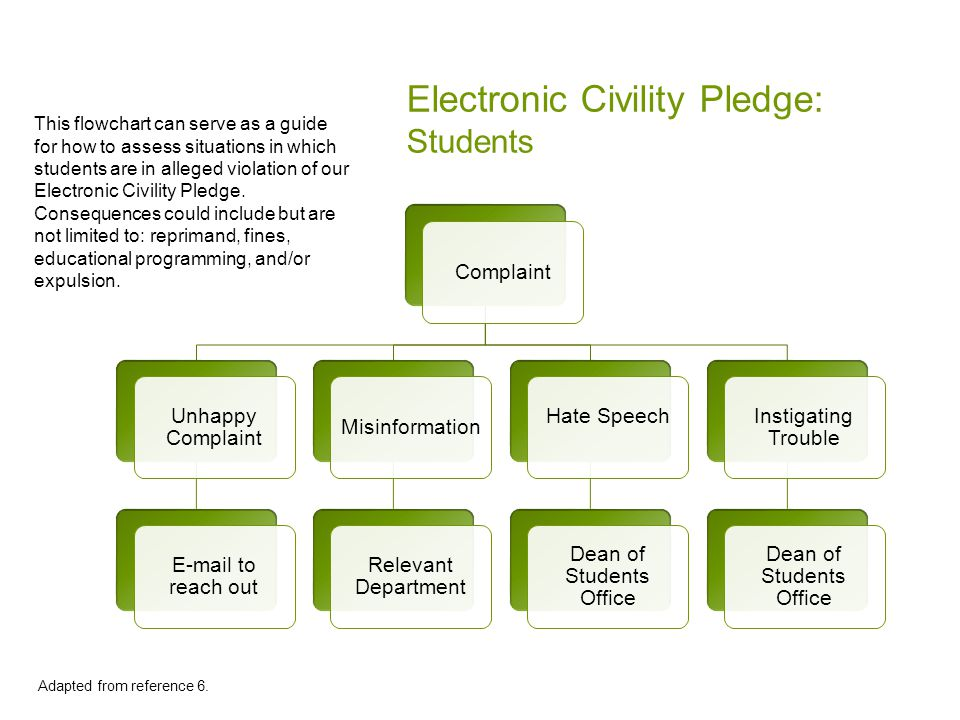 Electronic Civility Pledge: Students Complaint Unhappy Complaint E-mail to reach out Misinformation Relevant Department Hate Speech Dean of Students Office Instigating Trouble Dean of Students Office Adapted from reference 6.