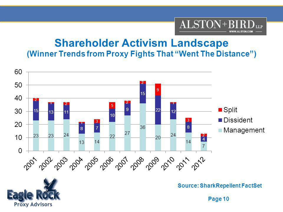 WWW.ALSTON.COM Page 10 Shareholder Activism Landscape (Winner Trends from Proxy Fights That Went The Distance) Source: SharkRepellent FactSet