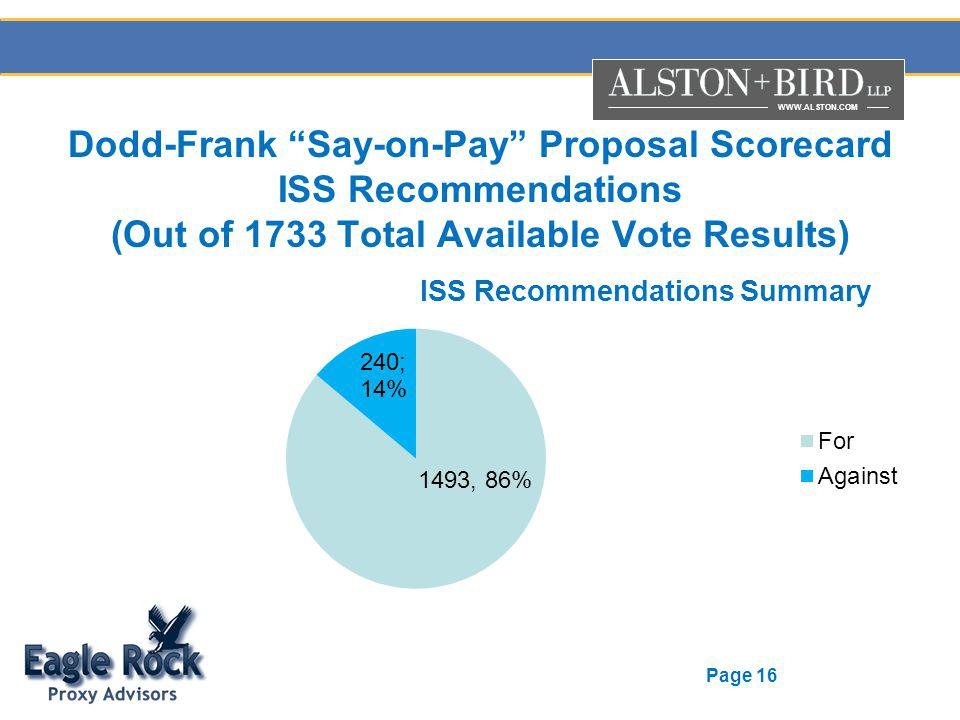 WWW.ALSTON.COM Page 16 Dodd-Frank Say-on-Pay Proposal Scorecard ISS Recommendations (Out of 1733 Total Available Vote Results)