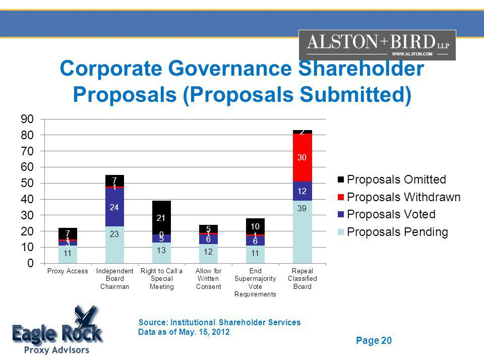 WWW.ALSTON.COM Page 20 Corporate Governance Shareholder Proposals (Proposals Submitted) Source: Institutional Shareholder Services Data as of May.