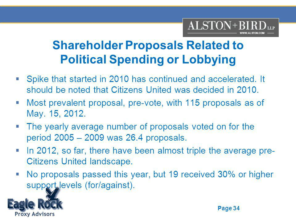 WWW.ALSTON.COM Page 34 Shareholder Proposals Related to Political Spending or Lobbying Spike that started in 2010 has continued and accelerated. It sh