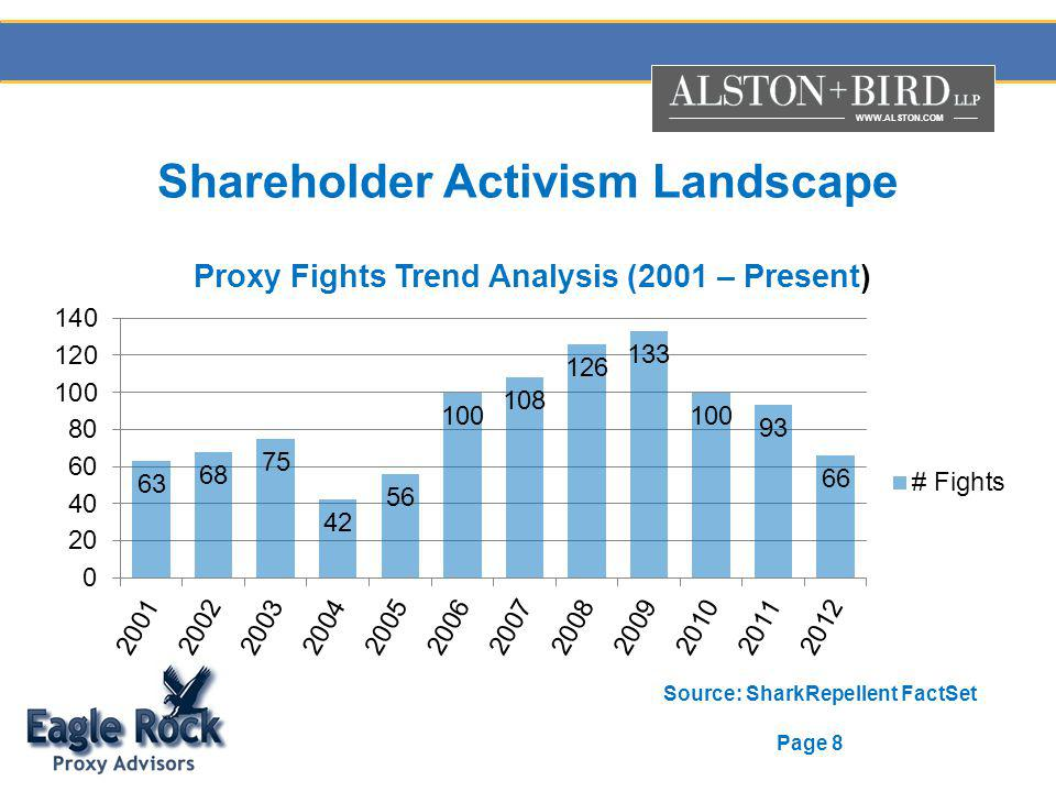 WWW.ALSTON.COM Page 8 Shareholder Activism Landscape Source: SharkRepellent FactSet