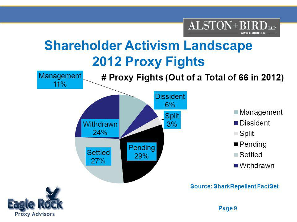 WWW.ALSTON.COM Page 9 Shareholder Activism Landscape 2012 Proxy Fights