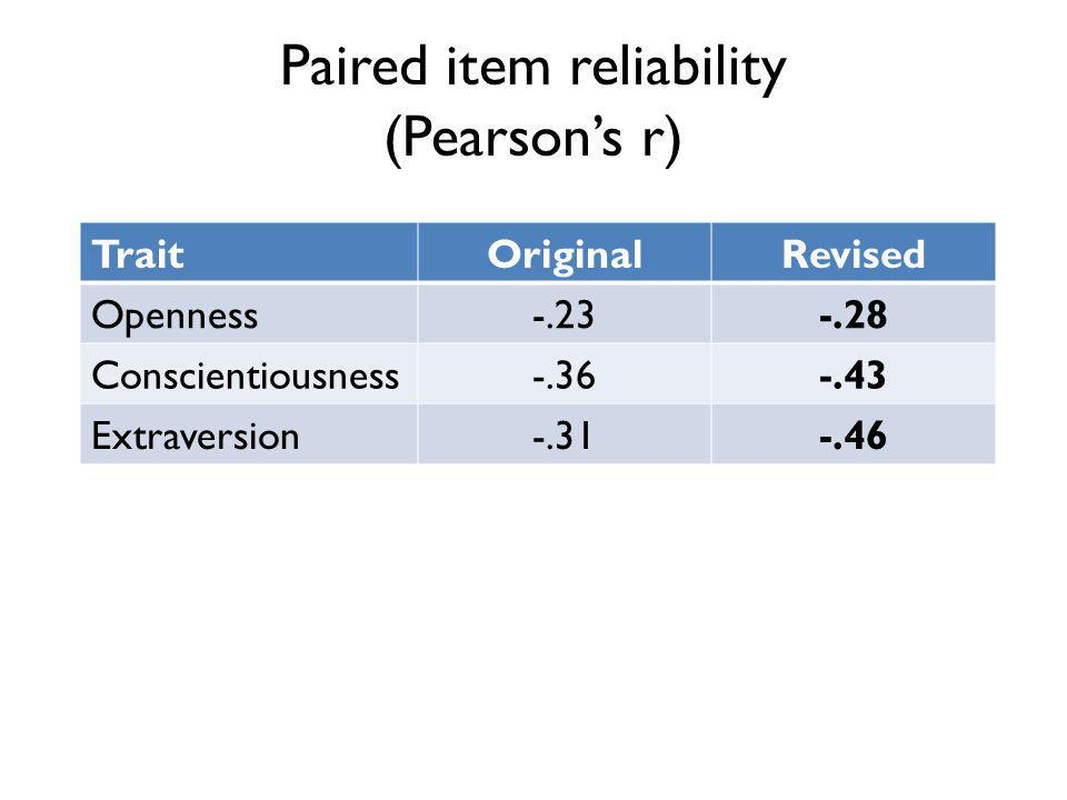 Paired item reliability (Pearsons r) TraitOriginalRevised Openness-.23-.28 Conscientiousness-.36-.43 Extraversion-.31-.46