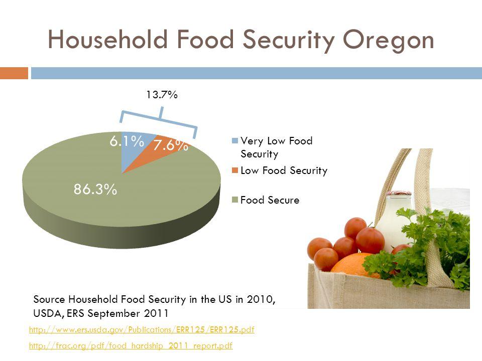 Household Food Security Oregon Source Household Food Security in the US in 2010, USDA, ERS September 2011 86.3% 6.1% 7.6% http://www.ers.usda.gov/Publications/ERR125/ERR125.pdf http://frac.org/pdf/food_hardship_2011_report.pdf