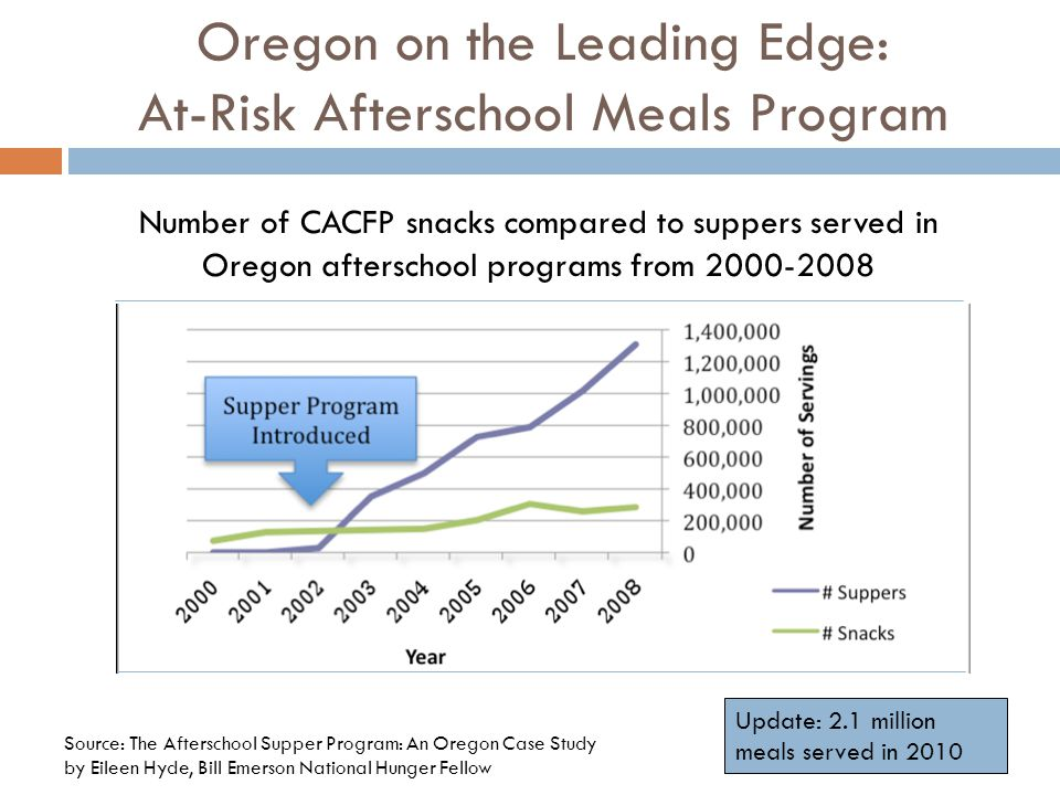 Oregon on the Leading Edge: At-Risk Afterschool Meals Program Source: The Afterschool Supper Program: An Oregon Case Study by Eileen Hyde, Bill Emerson National Hunger Fellow Number of CACFP snacks compared to suppers served in Oregon afterschool programs from 2000-2008 Update: 2.1 million meals served in 2010