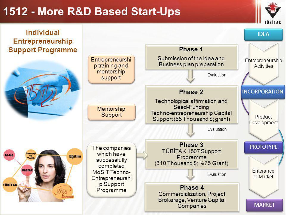 Entrepreneurshi p training and mentorship support Mentorship Support 1512 - More R&D Based Start-Ups MARKET PROTOTYPE INCORPORATION IDEA Entrepreneurs