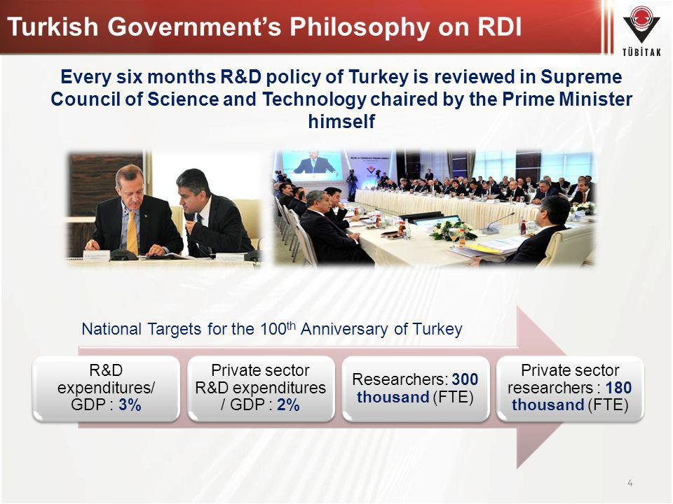 Turkish Governments Philosophy on RDI R&D expenditures/ GDP : 3% Private sector R&D expenditures / GDP : 2% Researchers: 300 thousand (FTE) Private se