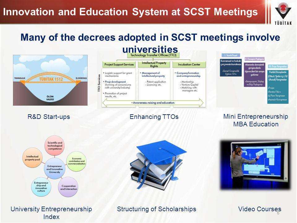 Innovation and Education System at SCST Meetings Enhancing TTOs University Entrepreneurship Index Mini Entrepreneurship MBA Education Structuring of S
