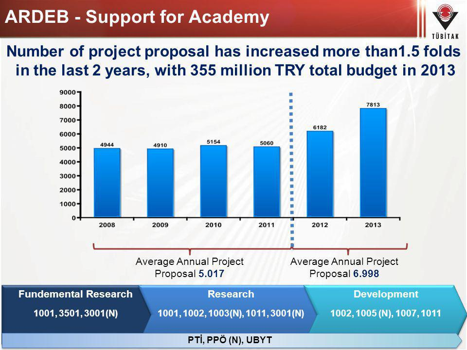 Number of project proposal has increased more than1.5 folds in the last 2 years, with 355 million TRY total budget in 2013 ARDEB - Support for Academy