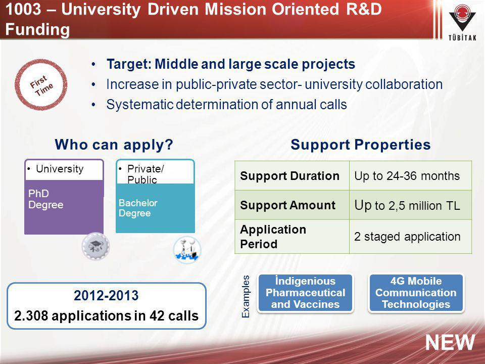 1003 – University Driven Mission Oriented R&D Funding 8 2012-2013 2.308 applications in 42 calls İndigenious Pharmaceutical and Vaccines 4G Mobile Com