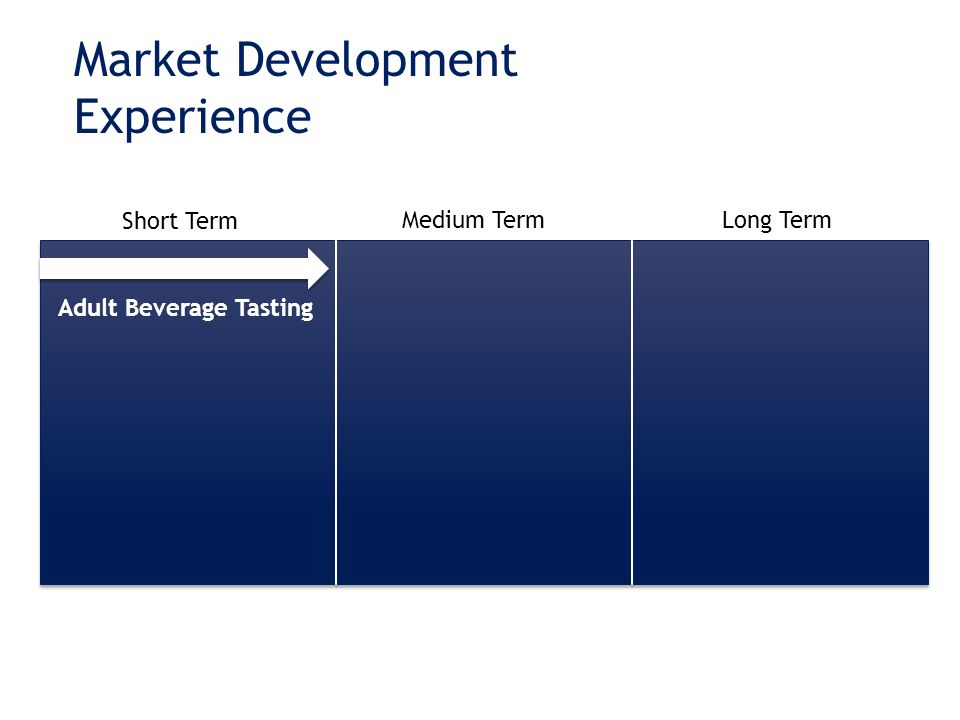 Market Development Experience Short Term Medium TermLong Term Adult Beverage Tasting