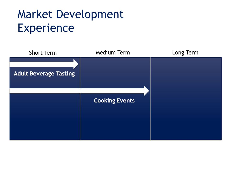 Market Development Experience Short Term Medium TermLong Term Adult Beverage Tasting Cooking Events