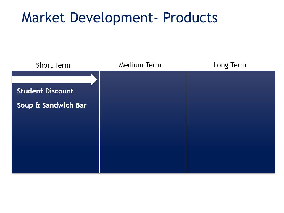Market Development- Products Short Term Medium TermLong Term Student Discount Soup & Sandwich Bar