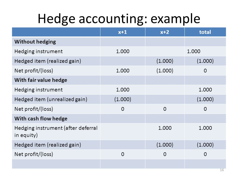 Hedge accounting: example x+1x+2total Without hedging Hedging instrument1.000 Hedged item (realized gain)(1.000) Net profit/(loss)1.000(1.000)0 With fair value hedge Hedging instrument1.000 Hedged item (unrealized gain)(1.000) Net profit/(loss)000 With cash flow hedge Hedging instrument (after deferral in equity) 1.000 Hedged item (realized gain)(1.000) Net profit/(loss)000 16